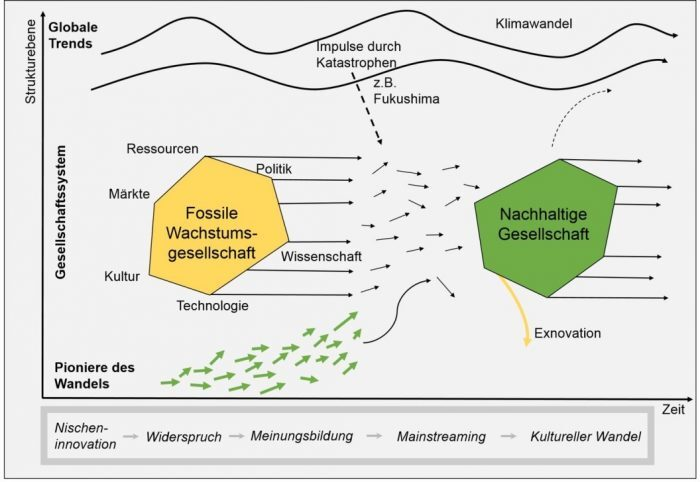 Grafik Gesellschaftlicher Wandel Nachhaltigkeit Klimaschutz Veränderung Prozesse